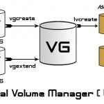 Extend LVM partition size when there is no free space in the Volume Group