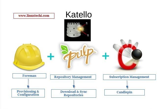 Katello-Automation-Tool