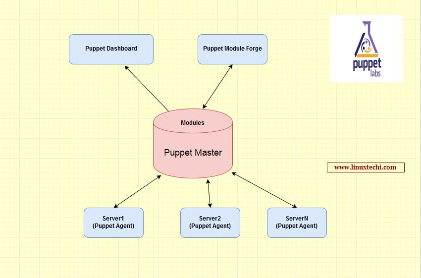 Puppet-Automation-Tool-Linux-Admin