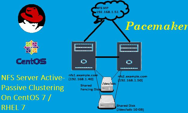 How to Configure NFS Server Clustering with Pacemaker on